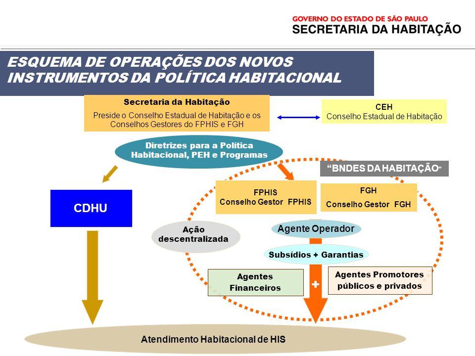 BNDES DA HABITAÇÃO Secretaria da Habitação Preside o Conselho Estadual de Habitação e os Conselhos Gestores do FPHIS e FGH CEH Conselho Estadual de Ha