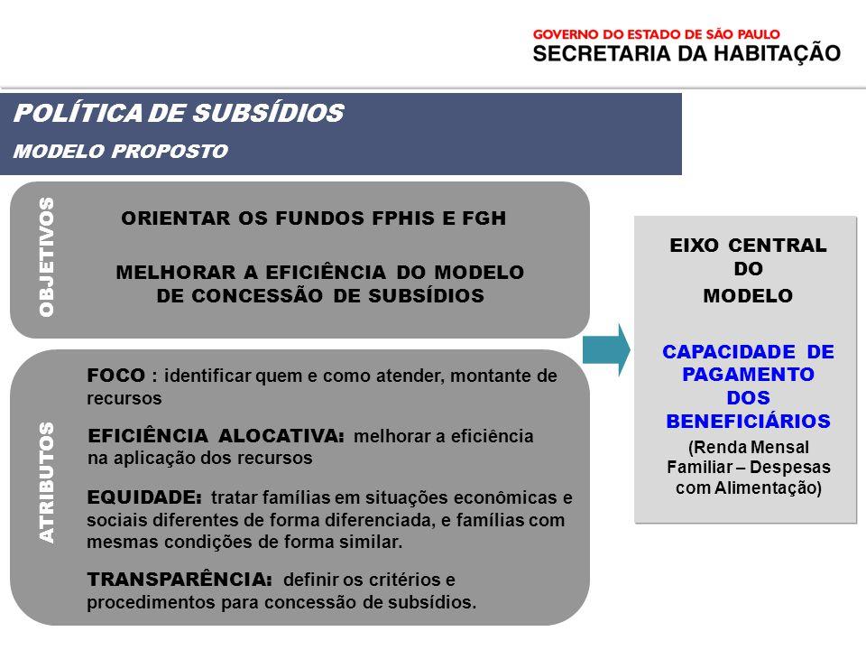 POLÍTICA DE SUBSÍDIOS MODELO PROPOSTO ORIENTAR OS FUNDOS FPHIS E FGH MELHORAR A EFICIÊNCIA DO MODELO DE CONCESSÃO DE SUBSÍDIOS OBJETIVOS ATRIBUTOS FOC