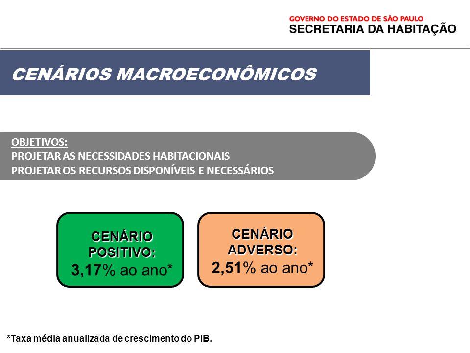 *Taxa média anualizada de crescimento do PIB. CENÁRIOS MACROECONÔMICOS CENÁRIO POSITIVO: 3,17% ao ano* CENÁRIO ADVERSO: CENÁRIO ADVERSO: 2,51% ao ano*