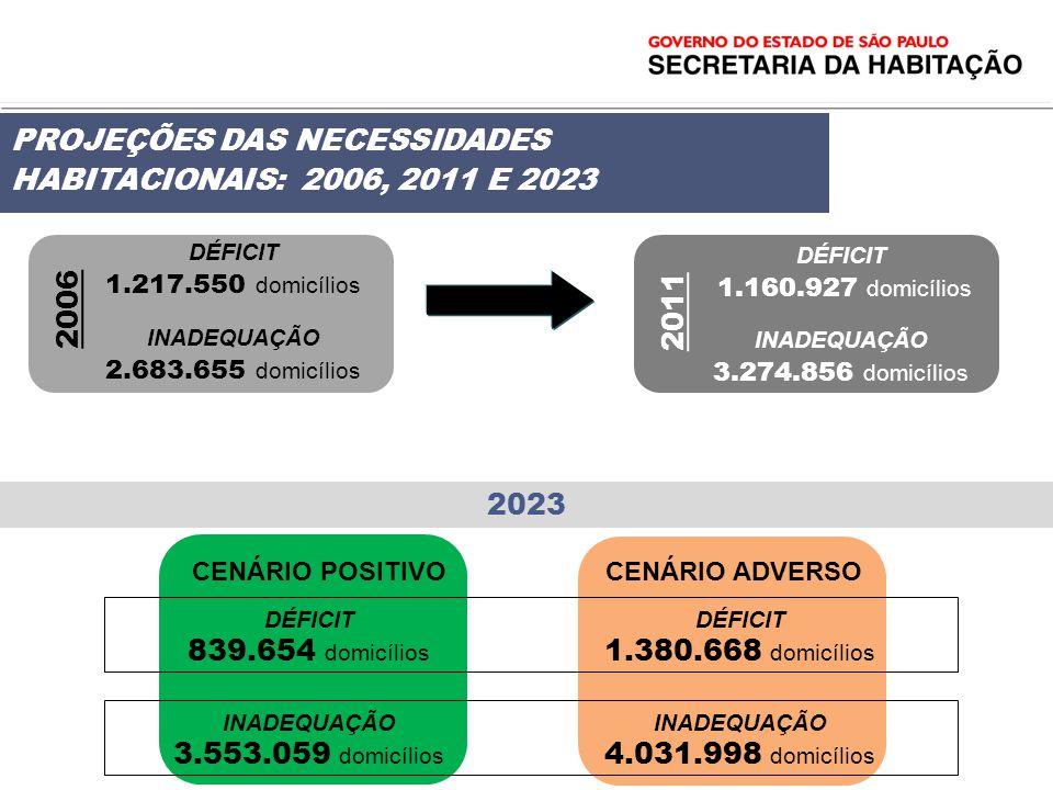 PROJEÇÕES DAS NECESSIDADES HABITACIONAIS: 2006, 2011 E 2023 DÉFICIT 1.217.550 domicílios INADEQUAÇÃO 2.683.655 domicílios DÉFICIT 1.160.927 domicílios