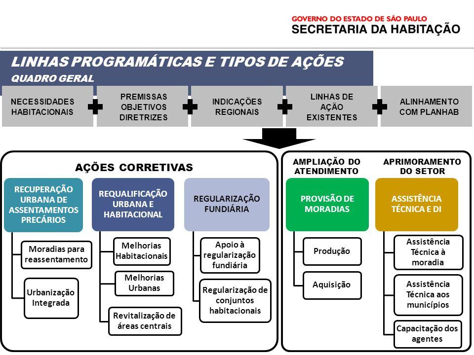 PREMISSAS OBJETIVOS DIRETRIZES AMPLIAÇÃO DO ATENDIMENTO APRIMORAMENTO DO SETOR RECUPERAÇÃO URBANA DE ASSENTAMENTOS PRECÁRIOS Moradias para reassentame