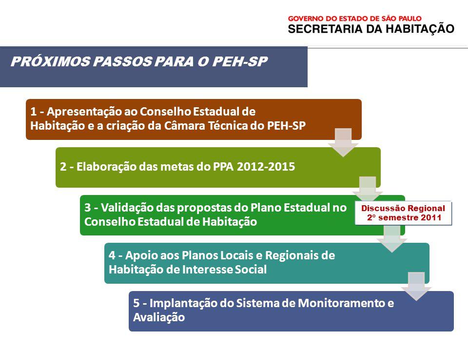PRÓXIMOS PASSOS PARA O PEH-SP 1 - Apresentação ao Conselho Estadual de Habitação e a criação da Câmara Técnica do PEH-SP 2 - Elaboração das metas do P