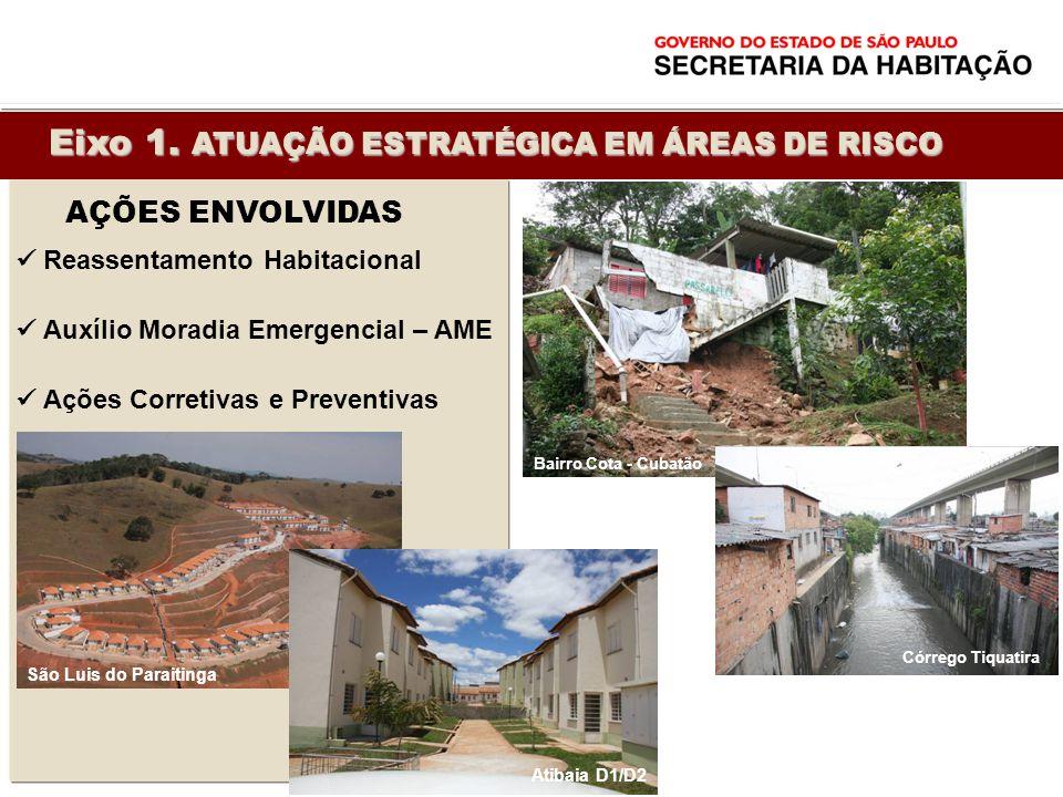 Reassentamento Habitacional Auxílio Moradia Emergencial – AME Ações Corretivas e Preventivas AÇÕES ENVOLVIDAS São Luis do Paraitinga Córrego Tiquatira