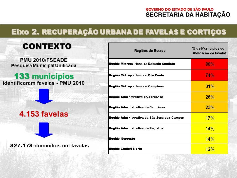 Eixo 2. RECUPERAÇÃO URBANA DE FAVELAS E CORTIÇOS PMU 2010/FSEADE PMU 2010/FSEADE Pesquisa Municipal Unificada 133 municípios 133 municípios identifica