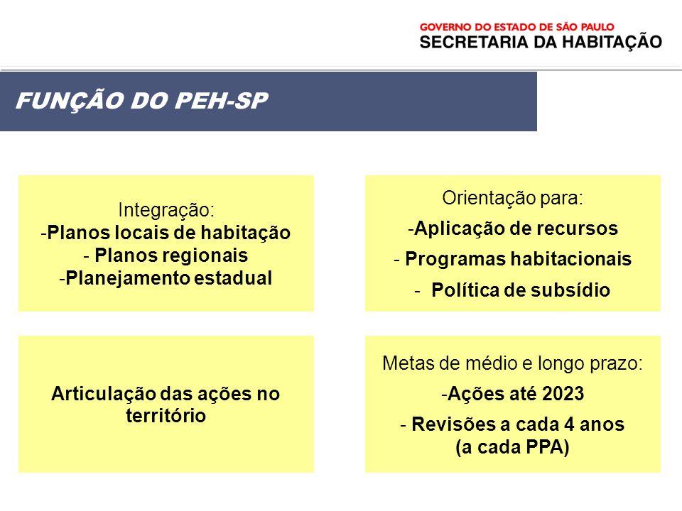 FUNÇÃO DO PEH-SP Articulação das ações no território Metas de médio e longo prazo: - -Ações até 2023 - - Revisões a cada 4 anos (a cada PPA) Integraçã