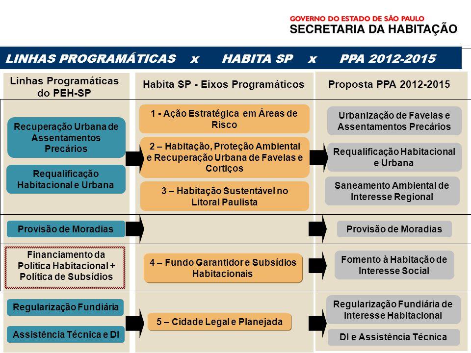 LINHAS PROGRAMÁTICAS x HABITA SP x PPA 2012-2015 Recuperação Urbana de Assentamentos Precários Provisão de Moradias Requalificação Habitacional e Urba