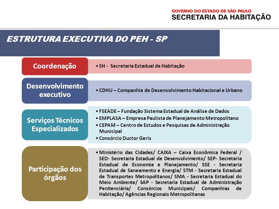 SH - Secretaria Estadual de HabitaçãoSH - Secretaria Estadual de Habitação Coordenação CDHU – Companhia de Desenvolvimento Habitacional e UrbanoCDHU –