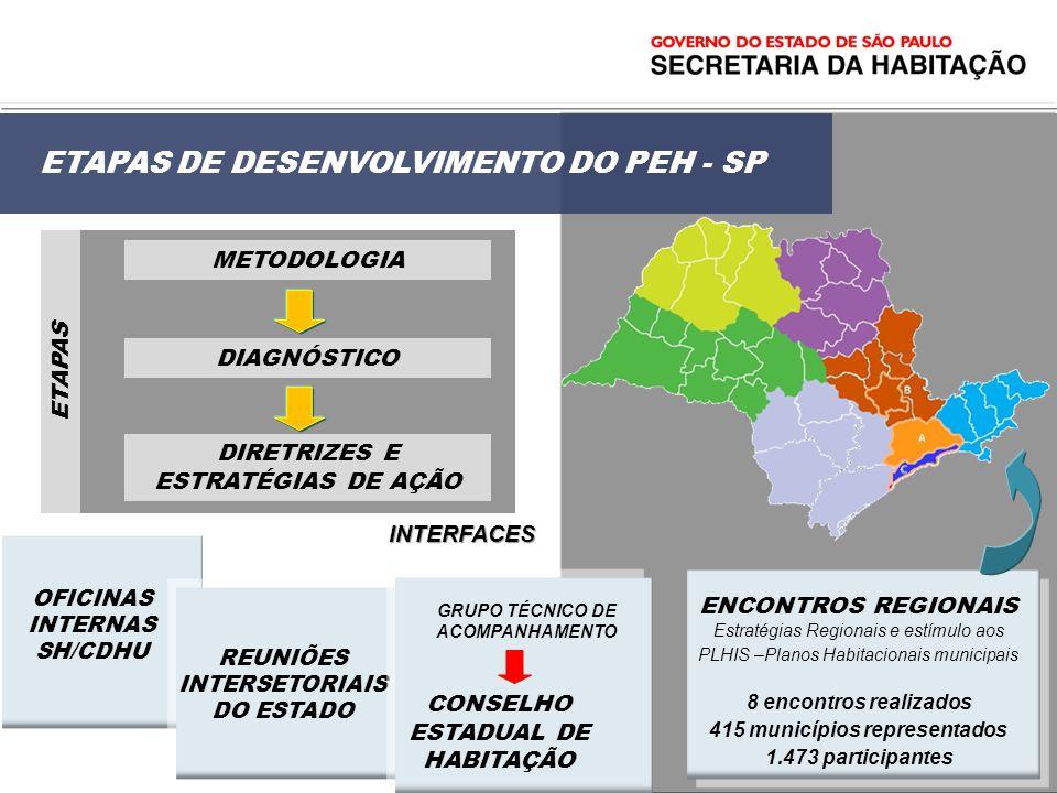 METODOLOGIA ENCONTROS REGIONAIS Estratégias Regionais e estímulo aos PLHIS –Planos Habitacionais municipais 8 encontros realizados 415 municípios repr