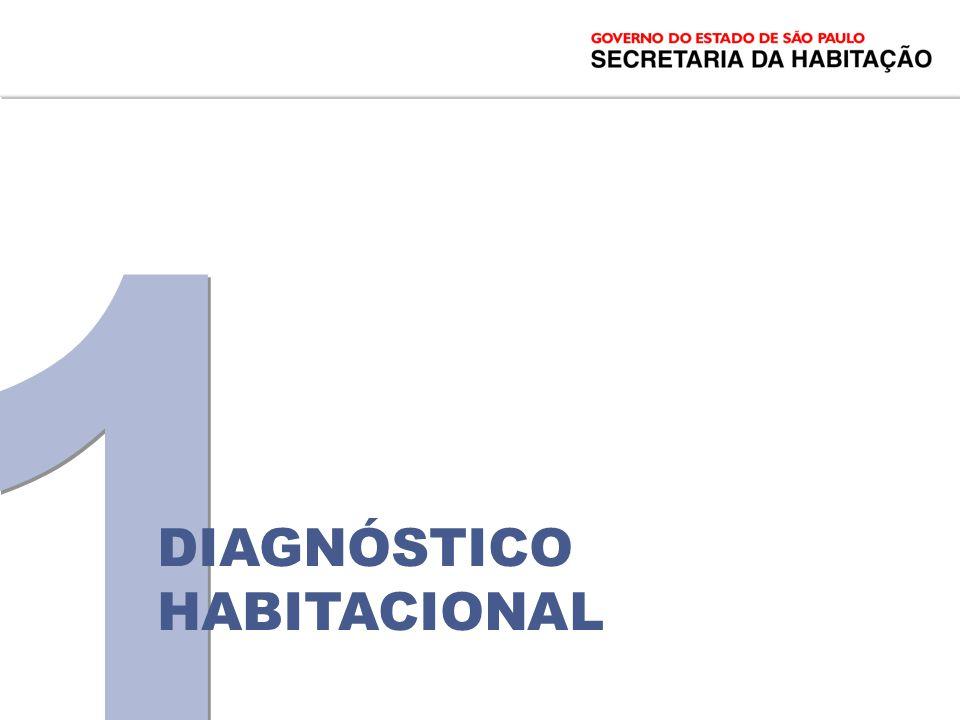 1,1 milhão de unidades contratadas Recursos R$ 56 bilhões OFERTA HAB.