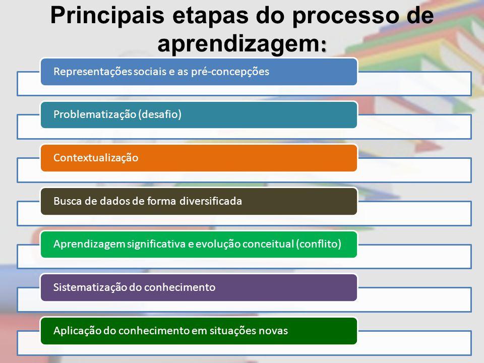 : Principais etapas do processo de aprendizagem : Representações sociais e as pré-concepçõesProblematização (desafio)Contextualização Busca de dados de forma diversificadaAprendizagem significativa e evolução conceitual (conflito)Sistematização do conhecimentoAplicação do conhecimento em situações novas