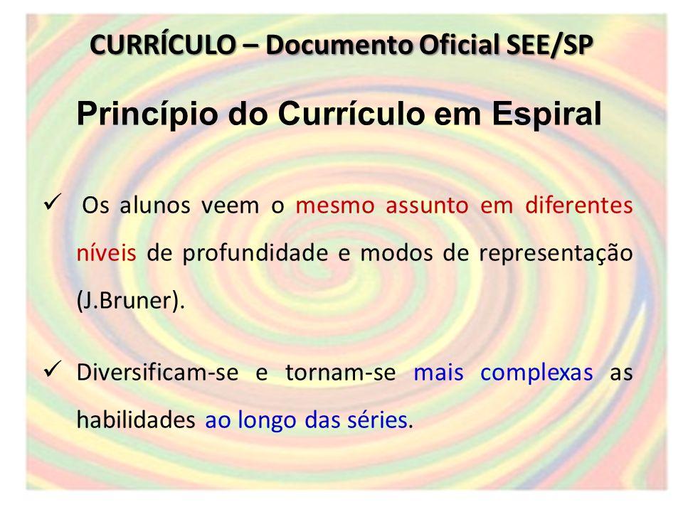 Princípio do Currículo em Espiral Os alunos veem o mesmo assunto em diferentes níveis de profundidade e modos de representação (J.Bruner).