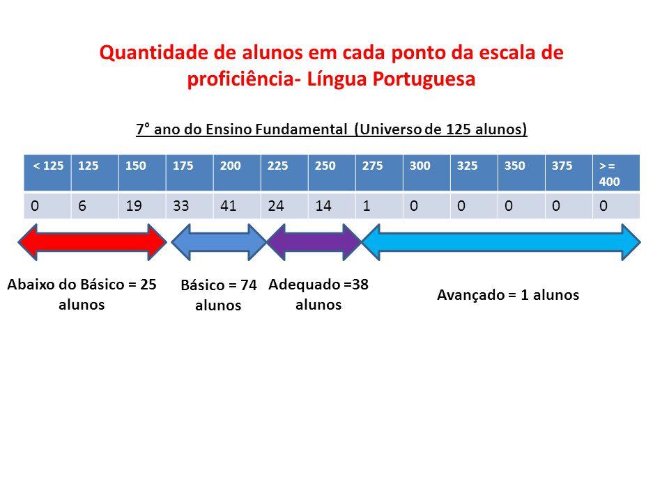 < 125125150175200225250275300325350375> = 400 061933412414100000 Quantidade de alunos em cada ponto da escala de proficiência- Língua Portuguesa 7° ano do Ensino Fundamental (Universo de 125 alunos) Abaixo do Básico = 25 alunos Básico = 74 alunos Adequado =38 alunos Avançado = 1 alunos