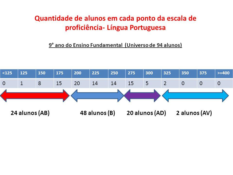 Quantidade de alunos em cada ponto da escala de proficiência- Língua Portuguesa 9° ano do Ensino Fundamental (Universo de 94 alunos) <125125150175200225250275300325350375>=400 018152014 1552000 24 alunos (AB) 48 alunos (B) 20 alunos (AD) 2 alunos (AV)
