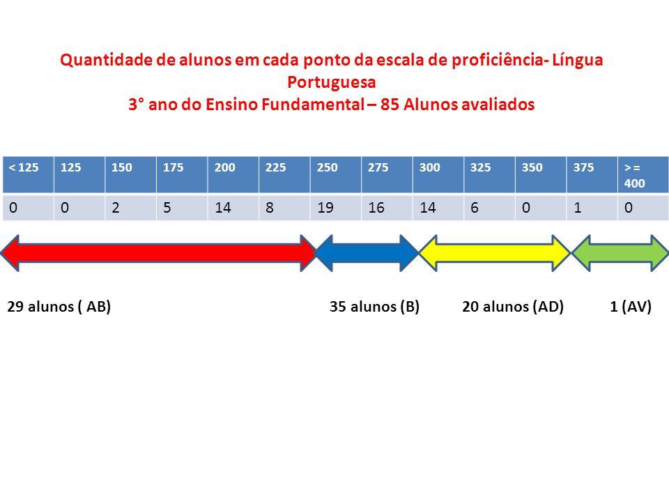 < 125125150175200225250275300325350375> = 400 00251481916146010 Quantidade de alunos em cada ponto da escala de proficiência- Língua Portuguesa 3° ano do Ensino Fundamental – 85 Alunos avaliados 29 alunos ( AB) 35 alunos (B) 20 alunos (AD) 1 (AV)