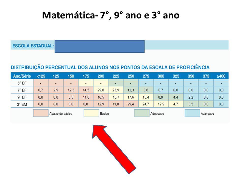 Matemática- 7°, 9° ano e 3° ano