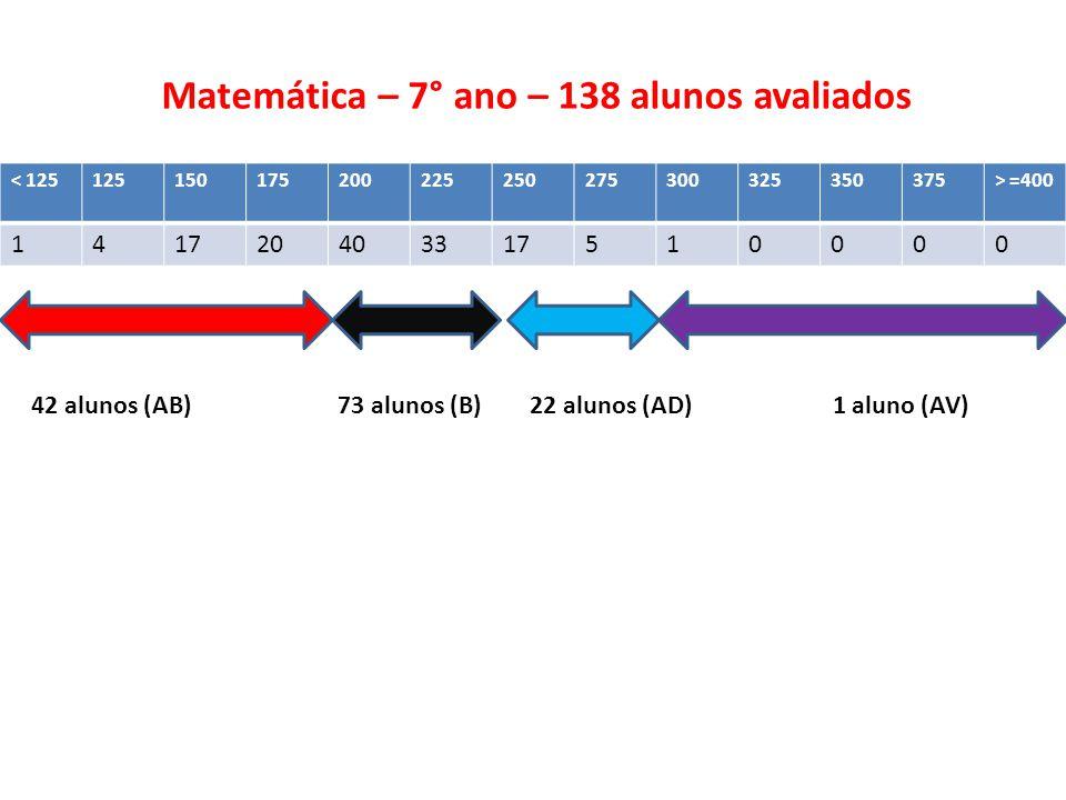 Matemática – 7° ano – 138 alunos avaliados < 125125150175200225250275300325350375> =400 141720403317510000 42 alunos (AB) 73 alunos (B) 22 alunos (AD) 1 aluno (AV)