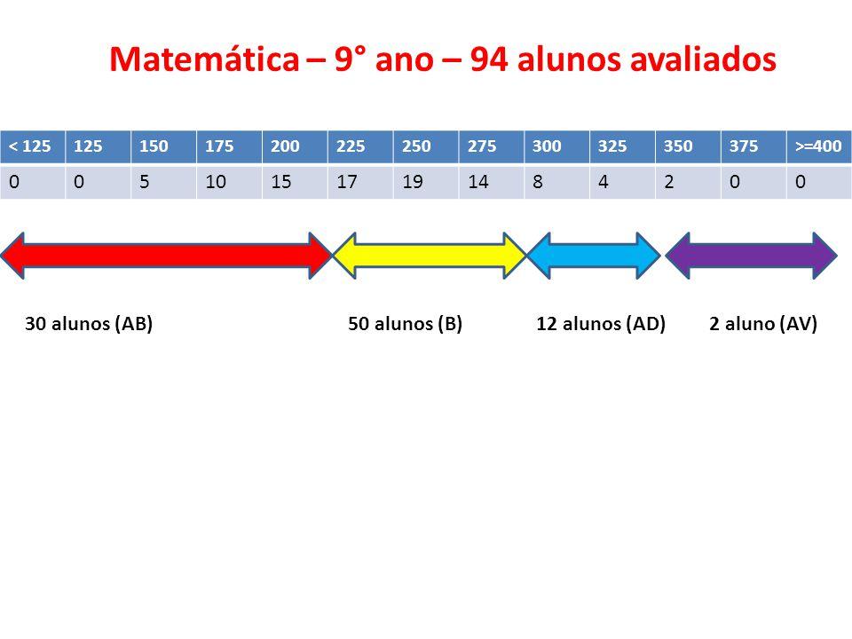 < 125125150175200225250275300325350375>=400 005101517191484200 Matemática – 9° ano – 94 alunos avaliados 30 alunos (AB) 50 alunos (B) 12 alunos (AD) 2 aluno (AV)