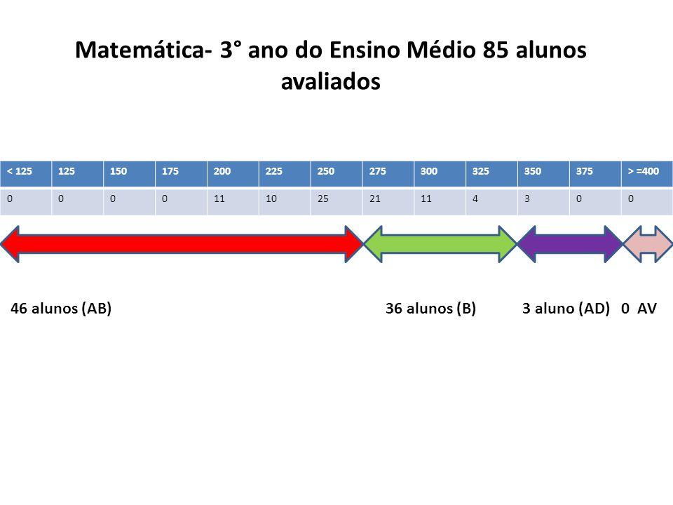 < 125125150175200225250275300325350375> =400 000011102521114300 Matemática- 3° ano do Ensino Médio 85 alunos avaliados 46 alunos (AB) 36 alunos (B) 3 aluno (AD) 0 AV