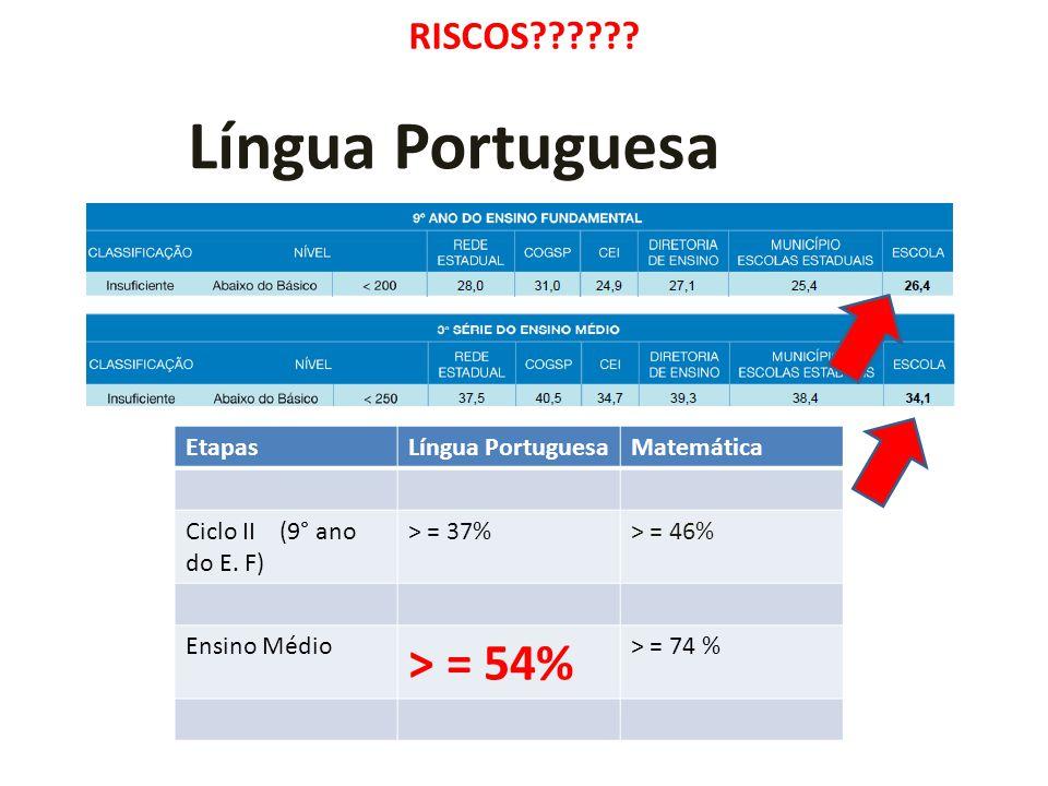 RISCOS?????.EtapasLíngua PortuguesaMatemática Ciclo II (9° ano do E.