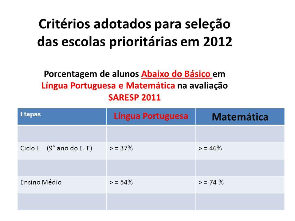 Etapas Língua Portuguesa Matemática Ciclo II (9° ano do E.