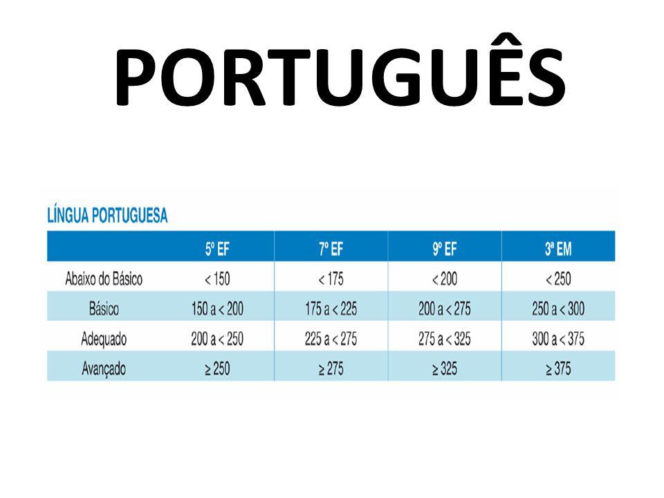 EtapasLíngua PortuguesaMatemática Ciclo II (9° ano do E.