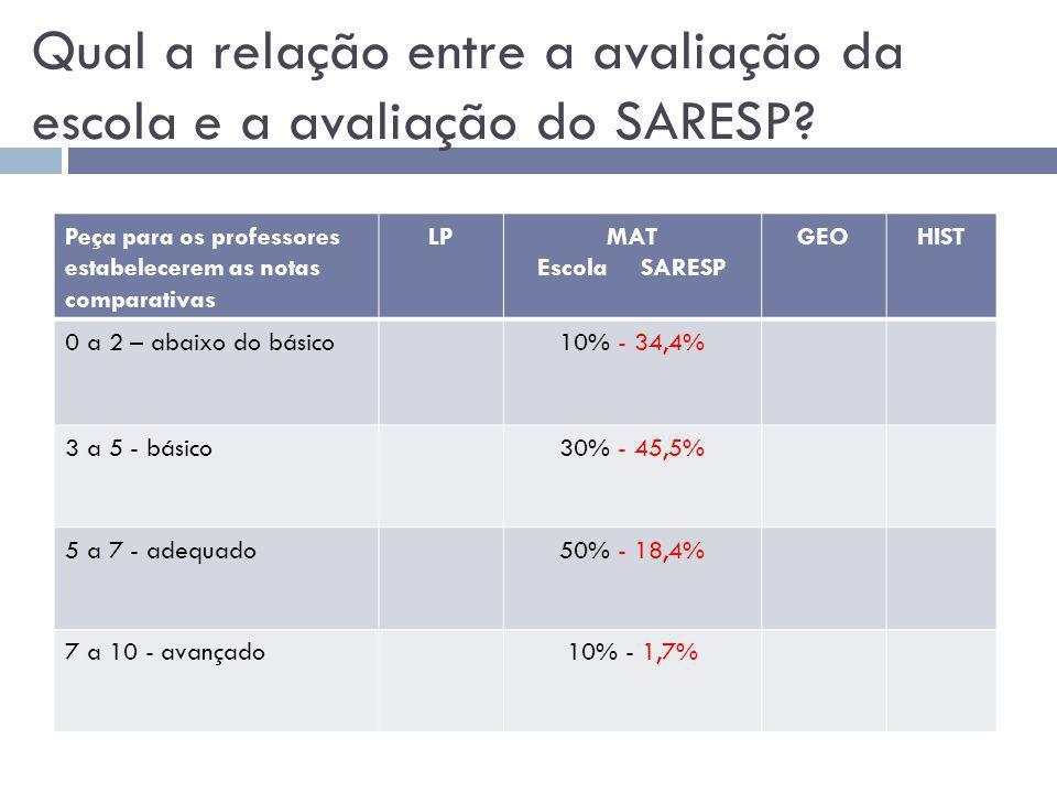 Qual a relação entre a avaliação da escola e a avaliação do SARESP.