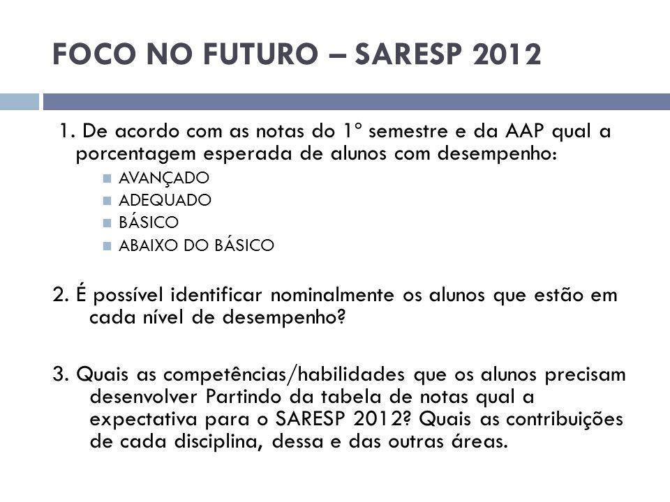 FOCO NO FUTURO – SARESP 2012 1.