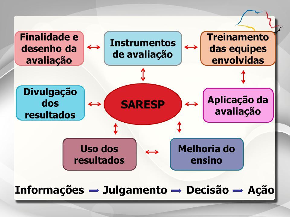 SARESP Informações Julgamento Decisão Ação Uso dos resultados Melhoria do ensino Divulgação dos resultados Finalidade e desenho da avaliação Instrumen