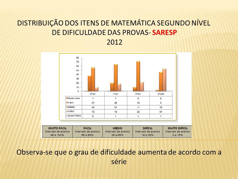 DISTRIBUIÇÃO DOS ITENS DE MATEMÁTICA SEGUNDO NÍVEL DE DIFICULDADE DAS PROVAS- SARESP 2012 Observa-se que o grau de dificuldade aumenta de acordo com a
