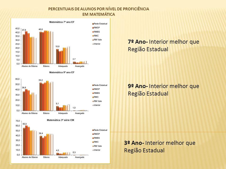 DISTRIBUIÇÃO DOS ITENS DE MATEMÁTICA SEGUNDO NÍVEL DE DIFICULDADE DAS PROVAS- SARESP 2012 Observa-se que o grau de dificuldade aumenta de acordo com a série