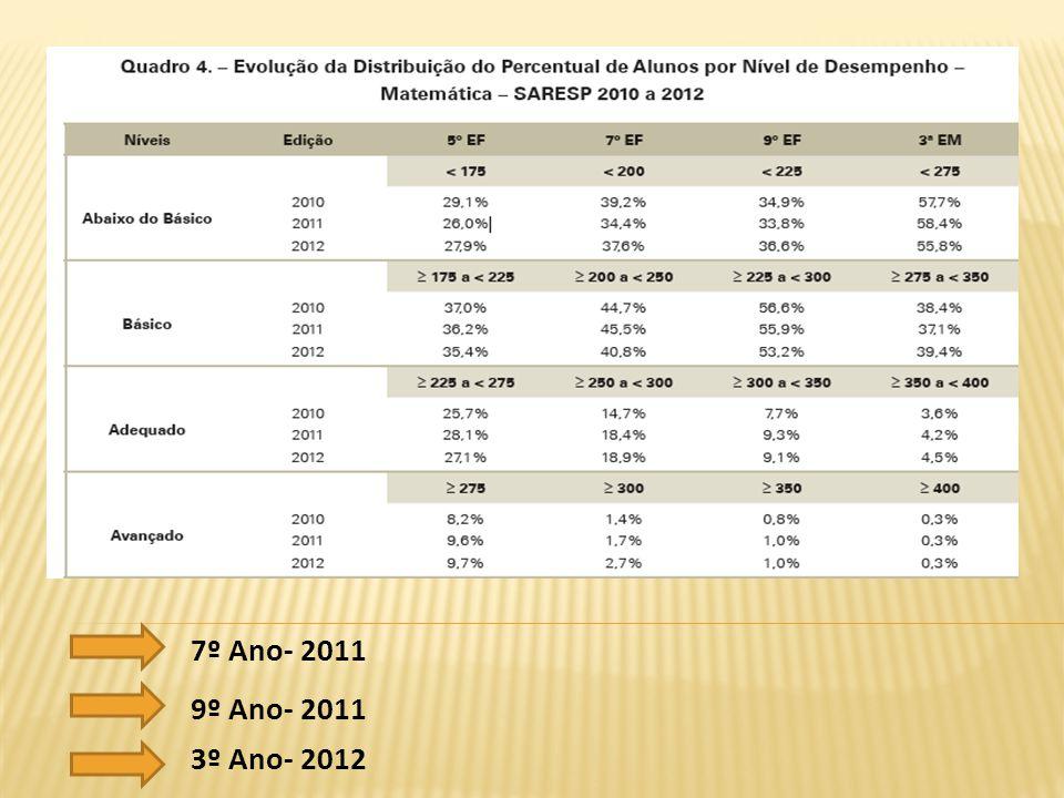 DISTRIBUIÇÃO DOS ITENS DE MATEMÁTICA SEGUNDO HABILIDADES COGNITIVAS DOS ALUNOS- PROVAS SARESP 2012 Os itens de ligação são computados para totalizar 104 itens.
