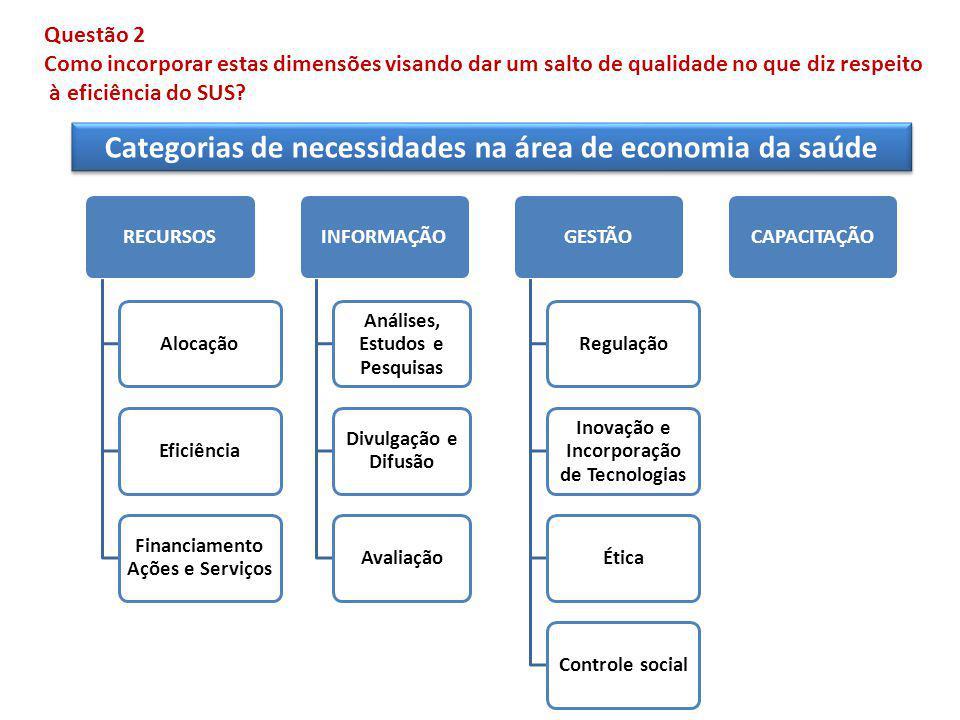 RECURSOSAlocaçãoEficiência Financiamento Ações e Serviços INFORMAÇÃO Análises, Estudos e Pesquisas Divulgação e Difusão AvaliaçãoGESTÃORegulação Inovação e Incorporação de Tecnologias ÉticaControle socialCAPACITAÇÃO Categorias de necessidades na área de economia da saúde Questão 2 Como incorporar estas dimensões visando dar um salto de qualidade no que diz respeito à eficiência do SUS?