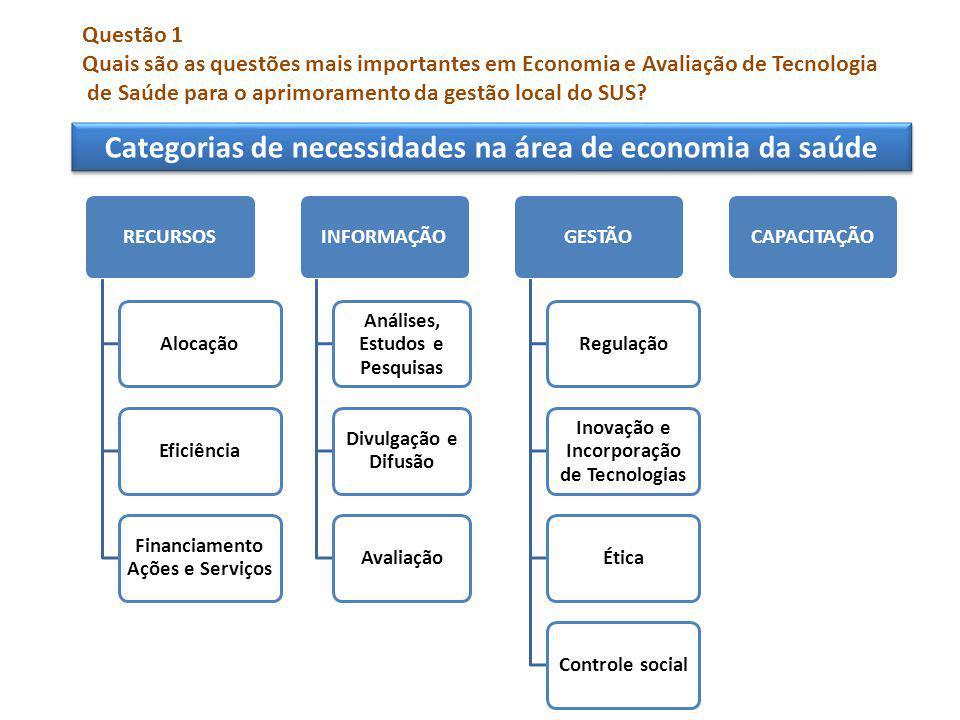 RECURSOSAlocaçãoEficiência Financiamento Ações e Serviços INFORMAÇÃO Análises, Estudos e Pesquisas Divulgação e Difusão AvaliaçãoGESTÃORegulação Inovação e Incorporação de Tecnologias ÉticaControle socialCAPACITAÇÃO Categorias de necessidades na área de economia da saúde Questão 1 Quais são as questões mais importantes em Economia e Avaliação de Tecnologia de Saúde para o aprimoramento da gestão local do SUS?