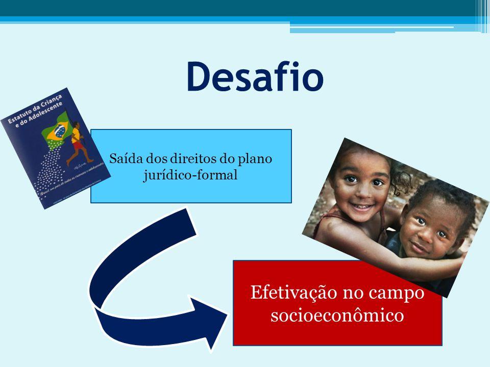 Desafio Saída dos direitos do plano jurídico-formal Efetivação no campo socioeconômico