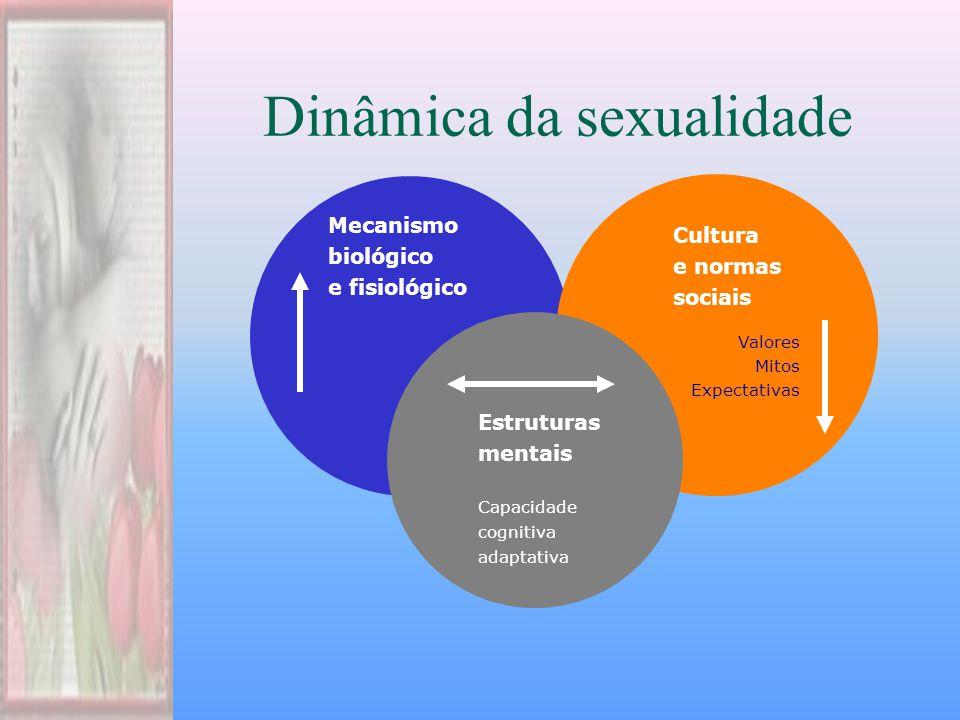 Dinâmica da sexualidade Valores Mitos Expectativas Cultura e normas sociais Mecanismo biológico e fisiológico Estruturas mentais Capacidade cognitiva adaptativa