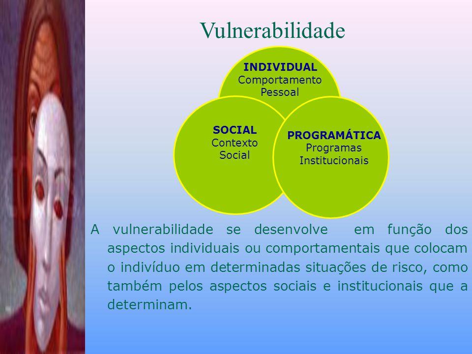INDIVIDUAL Comportamento Pessoal SOCIAL Contexto Social PROGRAMÁTICA Programas Institucionais A vulnerabilidade se desenvolve em função dos aspectos individuais ou comportamentais que colocam o indivíduo em determinadas situações de risco, como também pelos aspectos sociais e institucionais que a determinam.