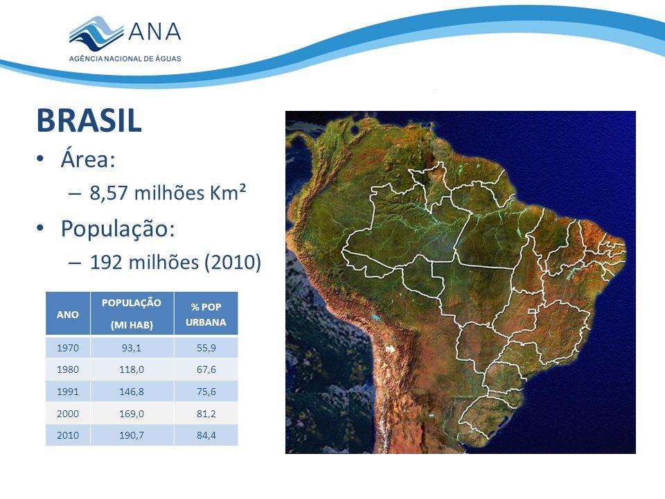 ANO POPULAÇÃO (MI HAB) % POP URBANA 197093,155,9 1980118,067,6 1991146,875,6 2000169,081,2 2010190,784,4 BRASIL Área: – 8,57 milhões Km² População: –
