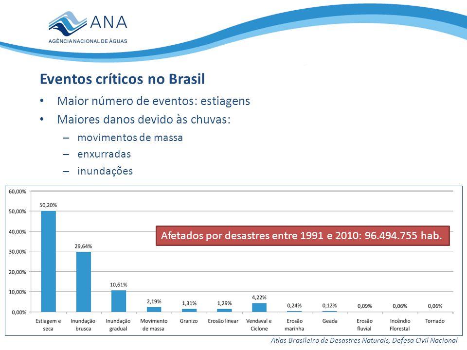 Maior número de eventos: estiagens Maiores danos devido às chuvas: – movimentos de massa – enxurradas – inundações Eventos críticos no Brasil Atlas Br