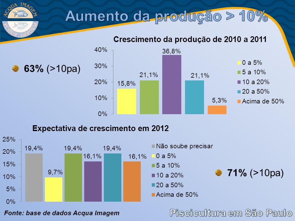 63% (>10pa) Fonte: base de dados Acqua Imagem 71% (>10pa)