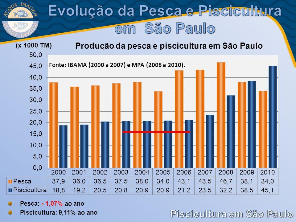 Fonte: IBAMA (2000 a 2007) e MPA (2008 a 2010). Pesca: - 1,07% ao ano Piscicultura: 9,11% ao ano