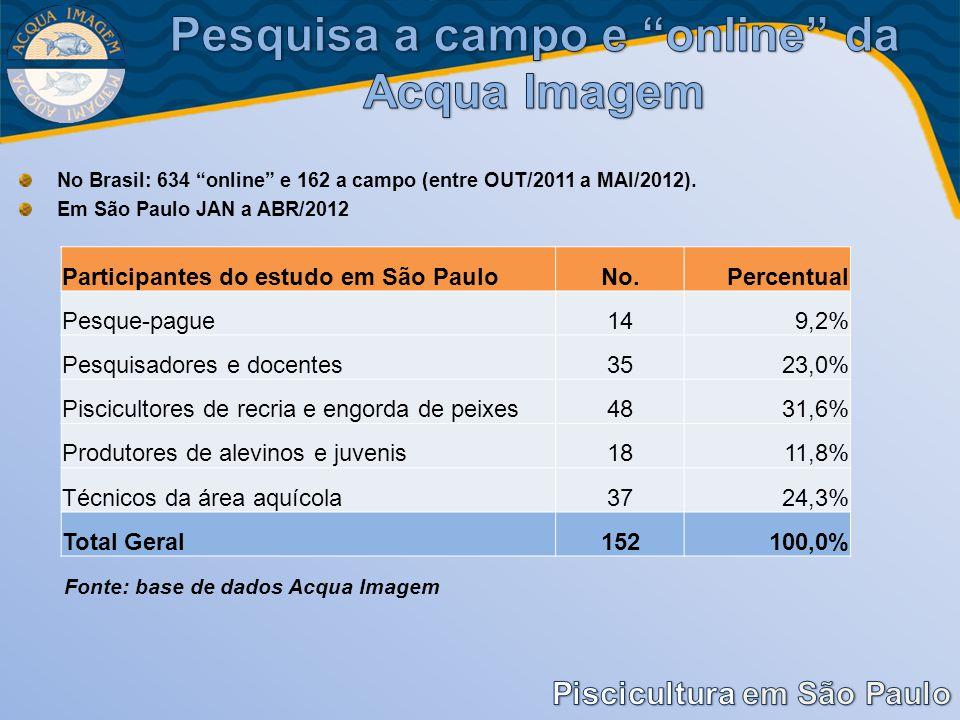 No Brasil: 634 online e 162 a campo (entre OUT/2011 a MAI/2012). Em São Paulo JAN a ABR/2012 Fonte: base de dados Acqua Imagem Participantes do estudo