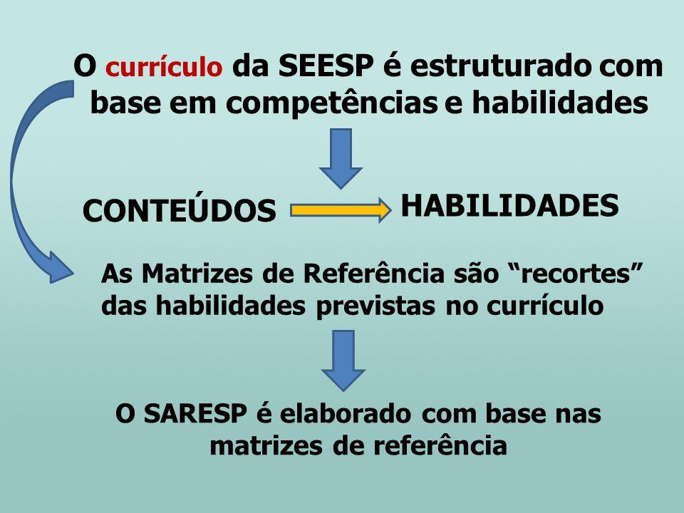 As Matrizes de Referência são recortes das habilidades previstas no currículo O currículo da SEESP é estruturado com base em competências e habilidade