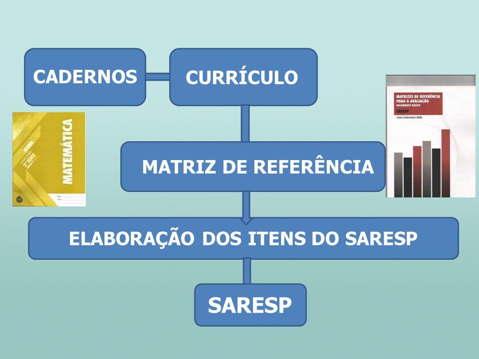 CURRÍCULO MATRIZ DE REFERÊNCIA ELABORAÇÃO DOS ITENS DO SARESP CADERNOS SARESP