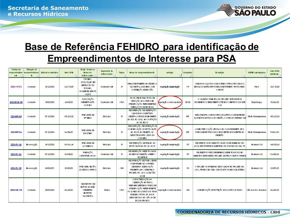 COORDENADORIA DE RECURSOS HÍDRICOS - CRHi DIAGNÓSTICO Tipologias de Empreendimento Financiadas pelo FEHIDRO ÁREAS PRIORITÁRIAS PROPOSTA DE INTERVENÇÃO CERCAMENTO MANEJO RECOMPOSIÇÃO MONITORAMENTO Caracterização de vegetação natural ESTUDOS/PROJETOS IMPLANTAÇÃO (*)