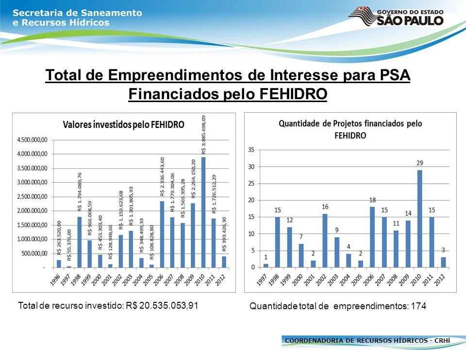 COORDENADORIA DE RECURSOS HÍDRICOS - CRHi Estudos/Projetos de Interesse para PSA Financiados pelo FEHIDRO Total de recursos investidos: R$ 6.174.870,26 Quantidade total de empreendimentos: 50