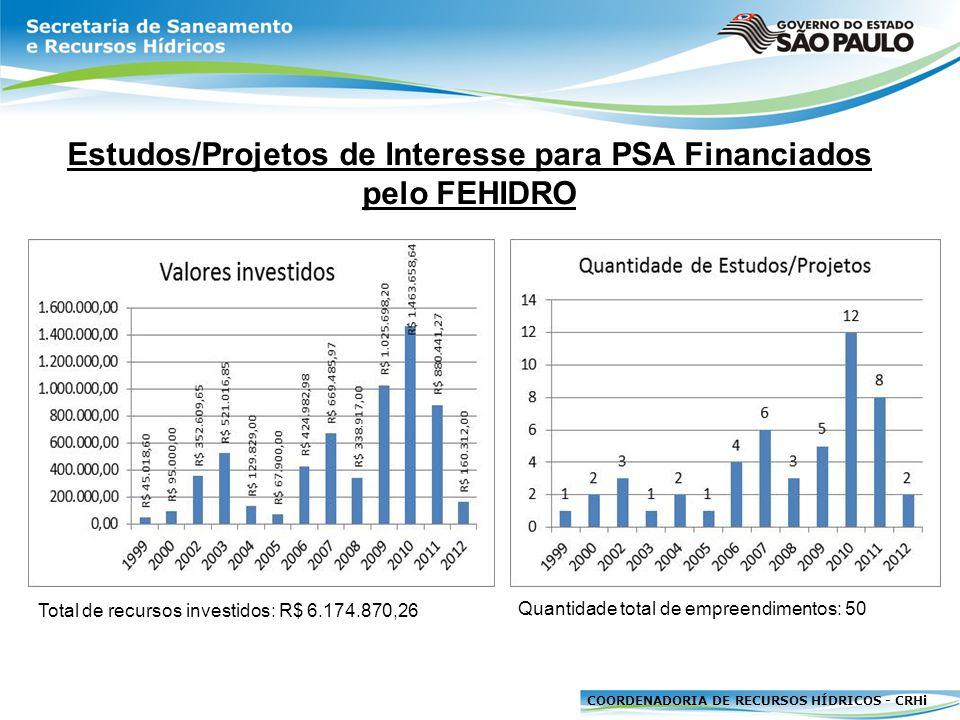 COORDENADORIA DE RECURSOS HÍDRICOS - CRHi Implantação de Empreendimentos de Interesse para PSA Financiados pelo FEHIDRO Total de recursos investidos: R$ 14.360.184,30Quantidade total de empreendimentos: 124