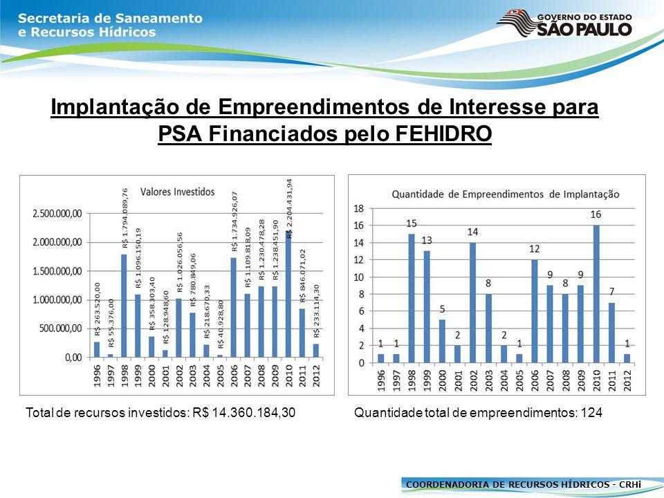 COORDENADORIA DE RECURSOS HÍDRICOS - CRHi Implantação de Empreendimentos de Interesse para PSA Financiados pelo FEHIDRO Total de recursos investidos: