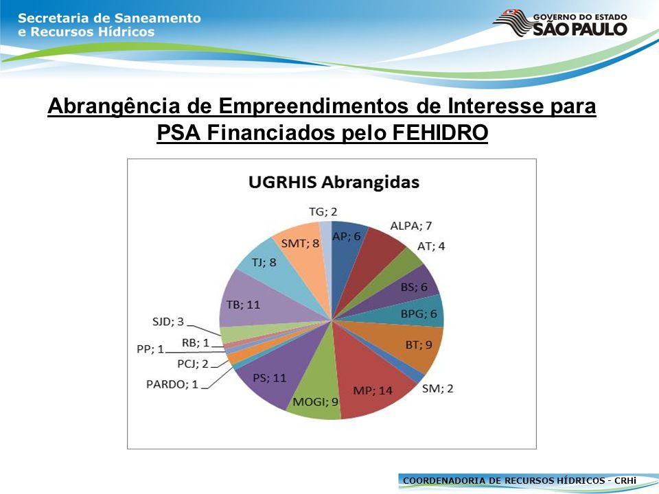 COORDENADORIA DE RECURSOS HÍDRICOS - CRHi Tomadores de Recursos em Empreendimentos de Interesse para PSA Financiados pelo FEHIDRO Total de 174 empreendimentos