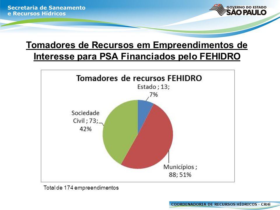COORDENADORIA DE RECURSOS HÍDRICOS - CRHi Tomadores de Recursos em Empreendimentos de Interesse para PSA Financiados pelo FEHIDRO Total de 174 empreen