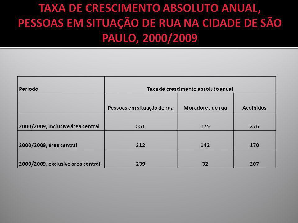 PeríodoTaxa de crescimento absoluto anual Pessoas em situação de ruaMoradores de ruaAcolhidos 2000/2009, inclusive área central551175376 2000/2009, ár